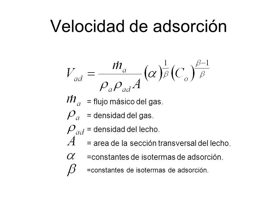 Velocidad de adsorción = flujo másico del gas.= densidad del gas.
