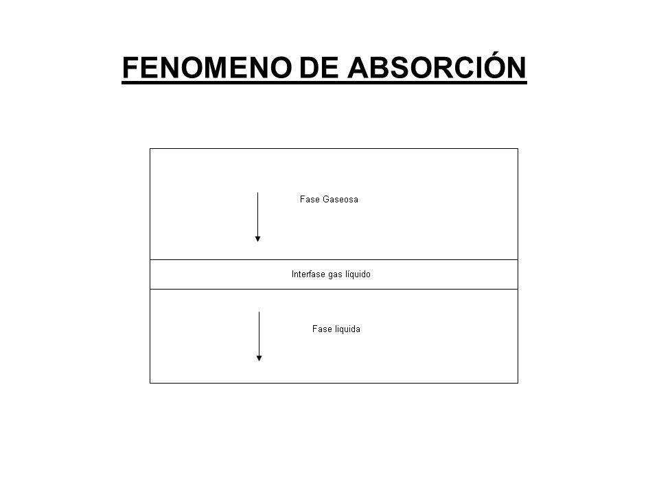 FENOMENO DE ABSORCIÓN