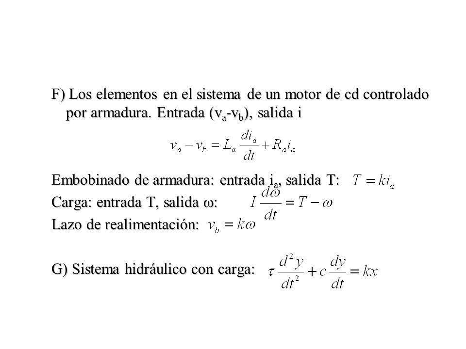 F) Los elementos en el sistema de un motor de cd controlado por armadura. Entrada (v a -v b ), salida i Embobinado de armadura: entrada i a, salida T: