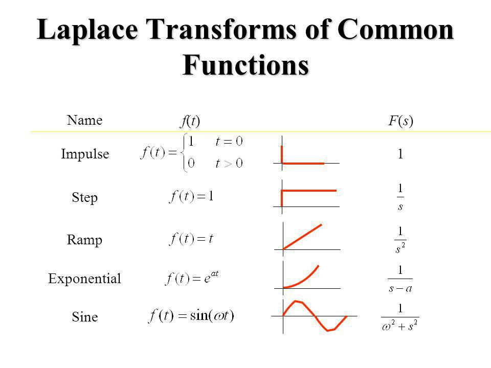Laplace Transforms of Common Functions Name f(t)f(t)F(s)F(s) Impulse Step Ramp Exponential Sine 1