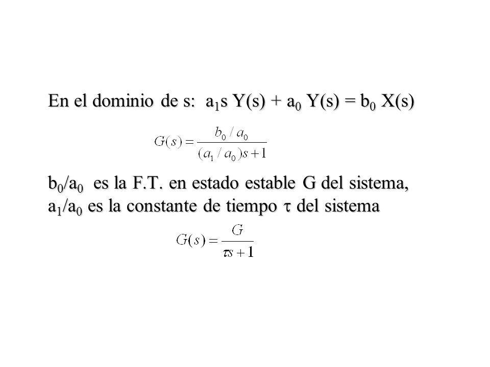 En el dominio de s: a 1 s Y(s) + a 0 Y(s) = b 0 X(s) b 0 /a 0 es la F.T. en estado estable G del sistema, a 1 /a 0 es la constante de tiempo del siste