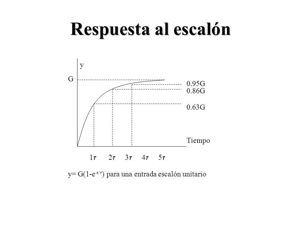 Respuesta al escalón 1 2 3 4 5 0.63G 0.86G 0.95G Tiempo y G y= G(1-e -t/ ) para una entrada escalón unitario