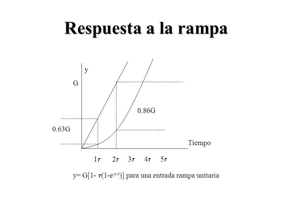 1 2 3 4 5 0.63G 0.86G Tiempo y G y= G[1- (1-e -t/ )] para una entrada rampa unitaria Respuesta a la rampa