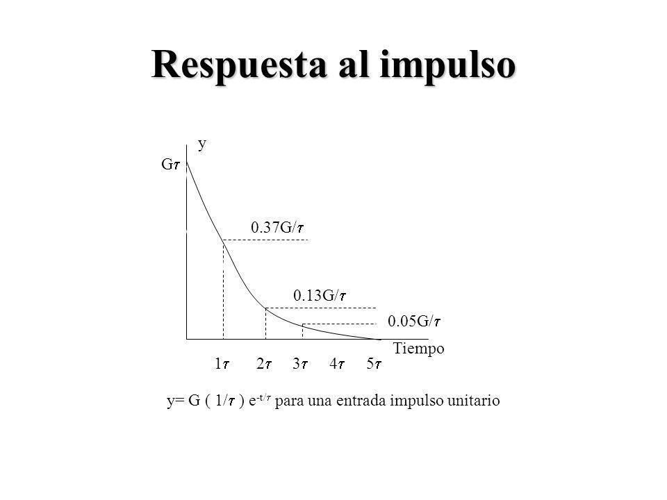1 2 3 4 5 0.37G/ Tiempo y G y= G ( 1/ ) e -t/ para una entrada impulso unitario 0.13G/ 0.05G/ Respuesta al impulso