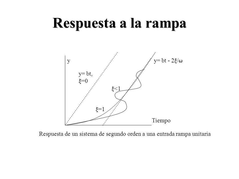 Respuesta a la rampa Tiempo y Respuesta de un sistema de segundo orden a una entrada rampa unitaria y= bt, =0 y= bt - 2 / <1 =1