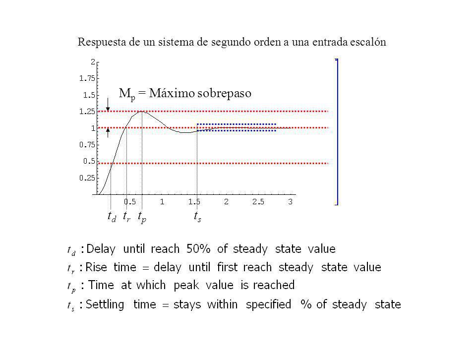 M p = Máximo sobrepaso tsts tptp trtr tdtd Respuesta de un sistema de segundo orden a una entrada escalón
