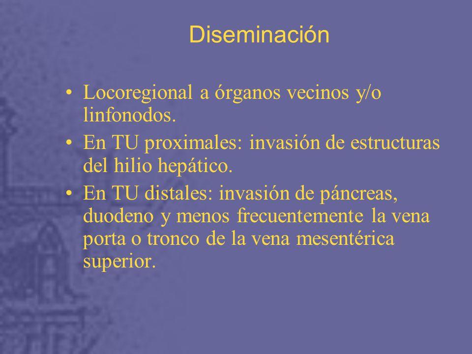 Diseminación Locoregional a órganos vecinos y/o linfonodos.
