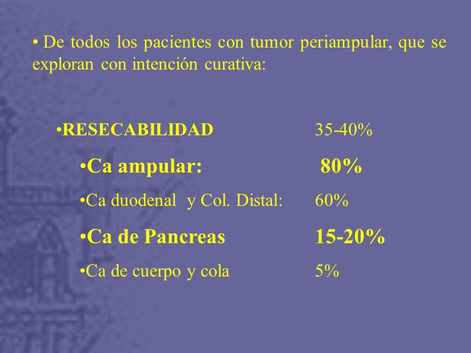 De todos los pacientes con tumor periampular, que se exploran con intención curativa: RESECABILIDAD 35-40% Ca ampular: 80% Ca duodenal y Col.