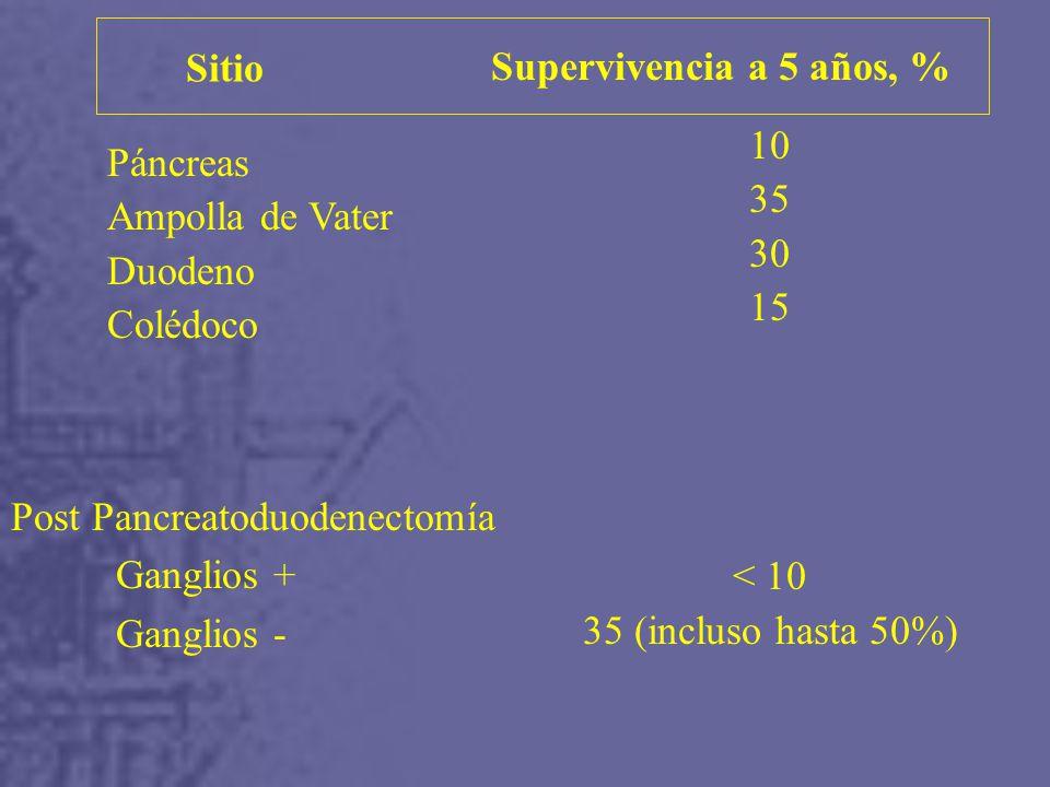 Supervivencia a 5 años, % Sitio Páncreas Ampolla de Vater Duodeno Colédoco 10 35 30 15 < 10 35 (incluso hasta 50%) Post Pancreatoduodenectomía Ganglios + Ganglios -