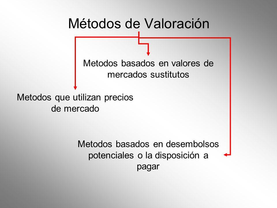 Métodos de Valoración Metodos que utilizan precios de mercado Metodos basados en valores de mercados sustitutos Metodos basados en desembolsos potenci