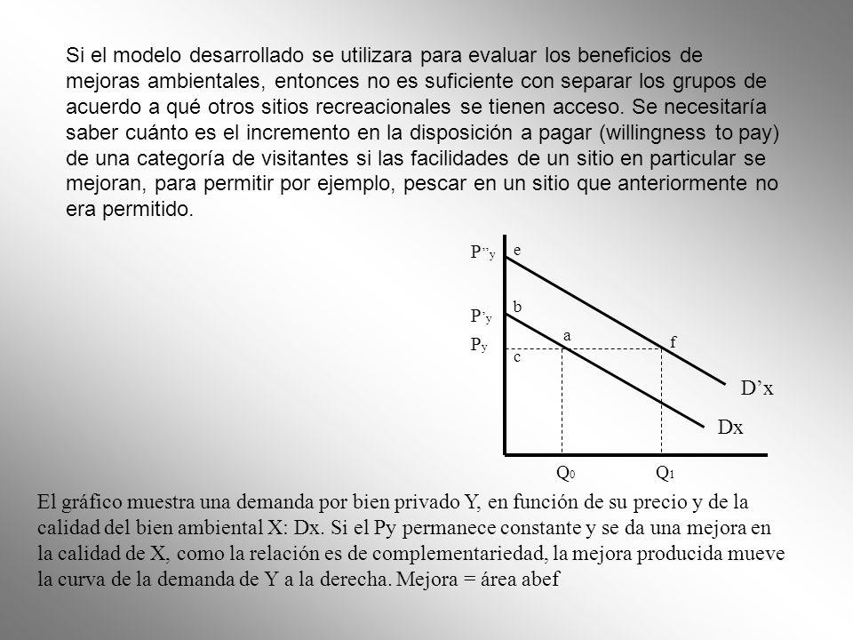 Dx a e f b Q0Q0 Q1Q1 PyPy P y El gráfico muestra una demanda por bien privado Y, en función de su precio y de la calidad del bien ambiental X: Dx. Si