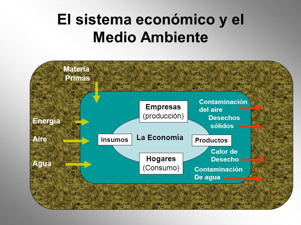 El sistema económico y el Medio Ambiente Energía Aire Agua Empresas (producción) La Economía Hogares (Consumo) Productos Insumos Materia Primas Contam