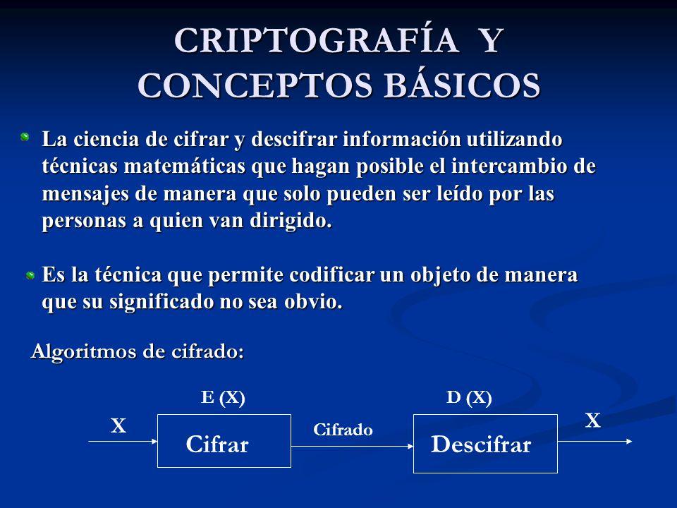 CRIPTOGRAFÍA Y CONCEPTOS BÁSICOS Cifrar X E (X) Cifrado Descifrar X D (X) Algoritmos de cifrado: La ciencia de cifrar y descifrar información utilizando técnicas matemáticas que hagan posible el intercambio de mensajes de manera que solo pueden ser leído por las personas a quien van dirigido.