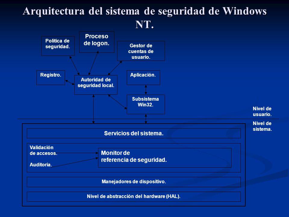 Arquitectura del sistema de seguridad de Windows NT.