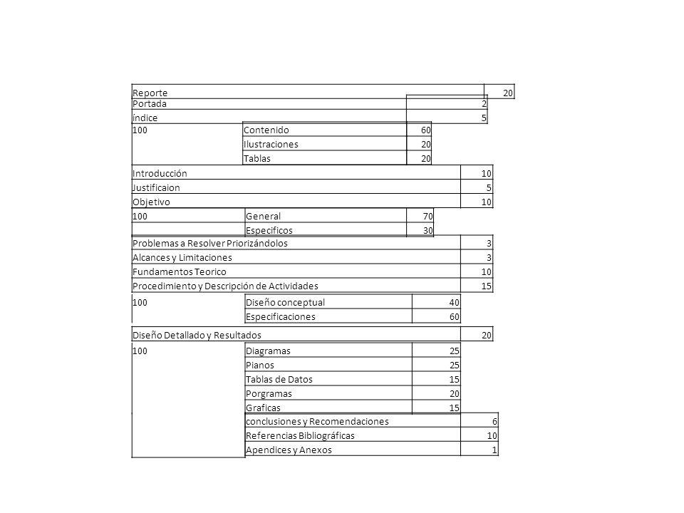 Portada2 índice5 Reporte20 100Contenido Ilustraciones Tablas 60 20 Introducción10 Justificaion5 Objetivo10 100General70 Especificos30 Problemas a Resolver Priorizándolos3 Alcances y Limitaciones3 Fundamentos Teorico10 Procedimiento y Descripción de Actividades15 100Diseño conceptual40 Especificaciones60 Diseño Detallado y Resultados20 100Diagramas25 Pianos25 Tablas de Datos15 Porgramas20 Graficas15 conclusiones y Recomendaciones6 Referencias Bibliográficas10 Apendices y Anexos1