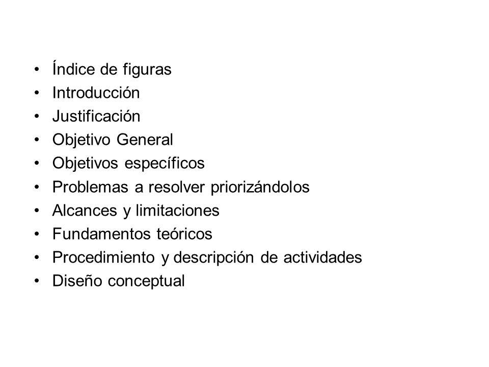 Índice de figuras Introducción Justificación Objetivo General Objetivos específicos Problemas a resolver priorizándolos Alcances y limitaciones Fundamentos teóricos Procedimiento y descripción de actividades Diseño conceptual