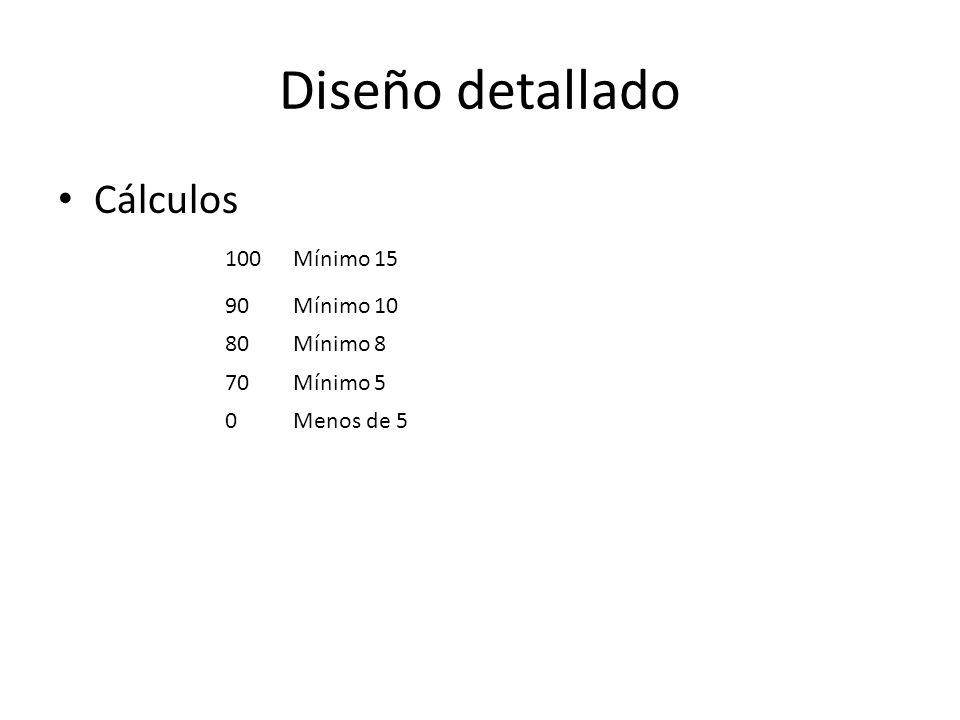 Diseño detallado Cálculos 100Mínimo 15 90Mínimo 10 80Mínimo 8 70Mínimo 5 0Menos de 5