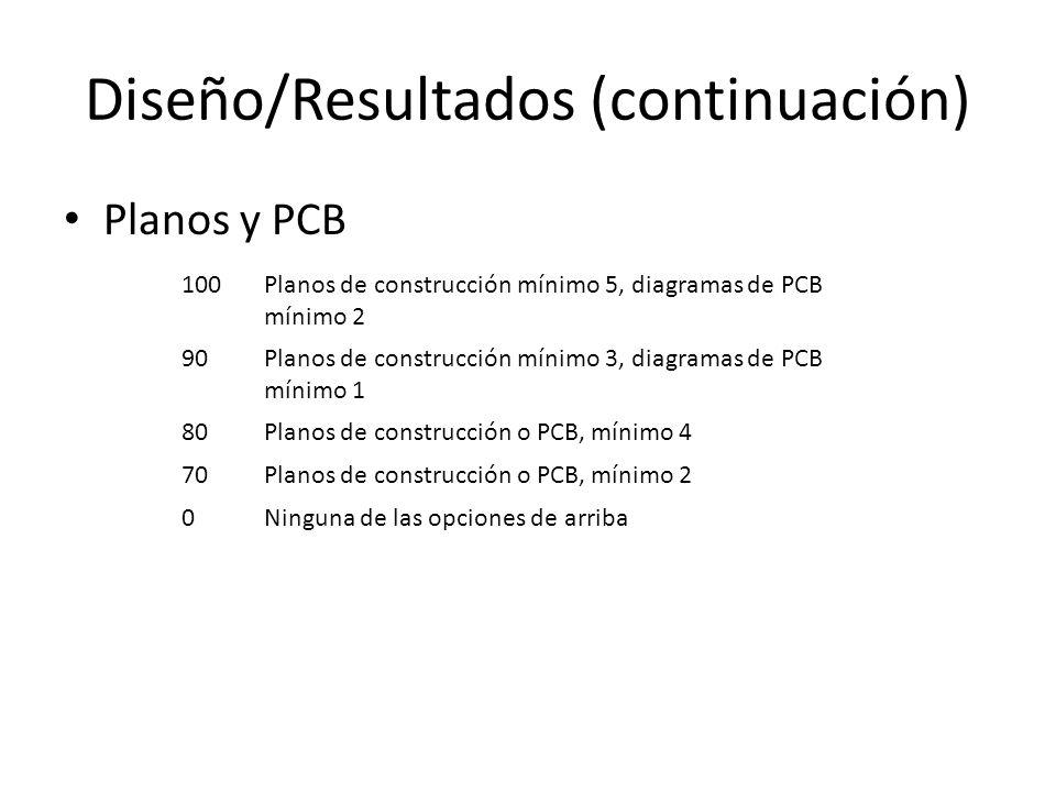 Diseño/Resultados (continuación) Planos y PCB 100Planos de construcción mínimo 5, diagramas de PCB mínimo 2 90Planos de construcción mínimo 3, diagramas de PCB mínimo 1 80Planos de construcción o PCB, mínimo 4 70Planos de construcción o PCB, mínimo 2 0Ninguna de las opciones de arriba