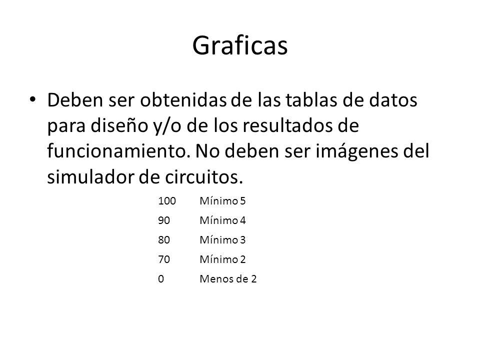 Graficas Deben ser obtenidas de las tablas de datos para diseño y/o de los resultados de funcionamiento.