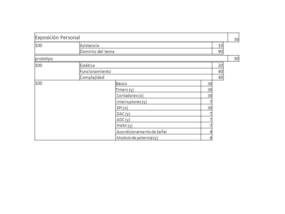 Exposición Personal 50 100Asistencia10 Dominio del tema90 prototipo30 100Estética20 Funcionamiento40 Complejidad40 100 Básico30 Timers (y)30 Contadores (o)30 Interruptores (y)7 SPI (o)30 DAC (y)7 ADC (y)7 PWM (y)7 Acondicionamento de Señal6 Modulo de potencia (y)6