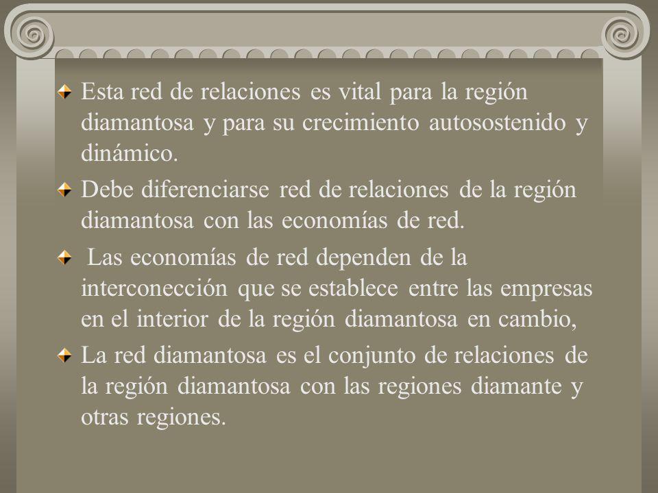 Es difícil (aunque no imposible) que las regiones diamantosas se formen solamente en base a la inversión local y atendiendo al mercado nacional y por