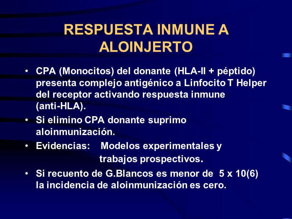 RESPUESTA INMUNE A ALOINJERTO CPA (Monocitos) del donante (HLA-II + péptido) presenta complejo antigénico a Linfocito T Helper del receptor activando
