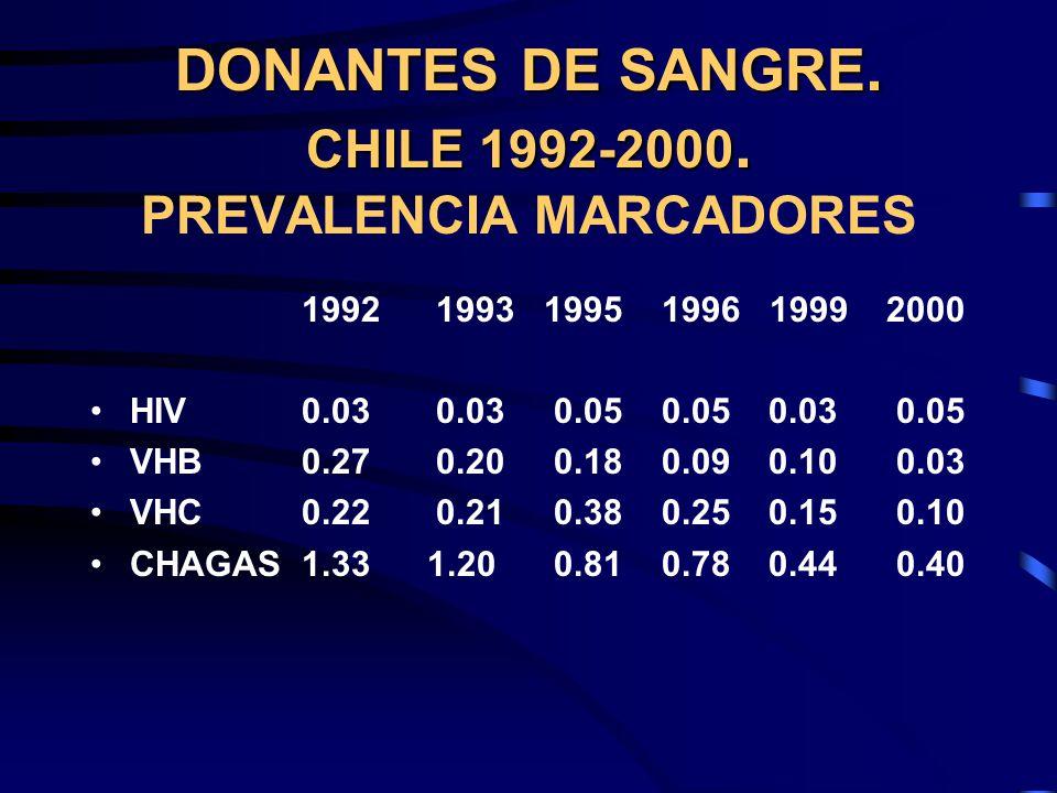 DONANTES DE SANGRE. CHILE 1992-2000. DONANTES DE SANGRE. CHILE 1992-2000. PREVALENCIA MARCADORES 1992 1993 1995 1996 1999 2000 HIV0.03 0.03 0.05 0.05