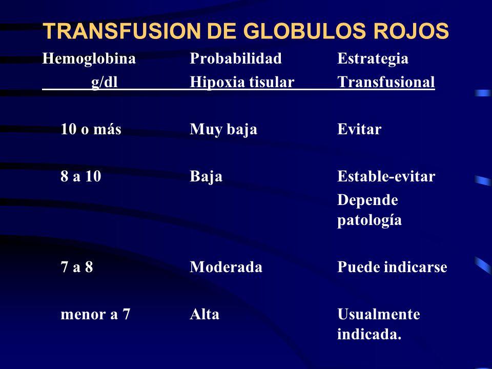 TRANSFUSION DE GLOBULOS ROJOS HemoglobinaProbabilidadEstrategia g/dlHipoxia tisularTransfusional 10 o másMuy bajaEvitar 8 a 10BajaEstable-evitar Depen