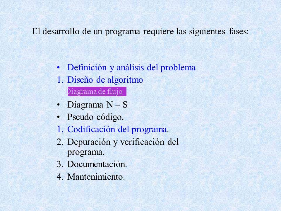 El desarrollo de un programa requiere las siguientes fases: Definición y análisis del problema 1.Diseño de algoritmo Diagrama N – S Pseudo código.