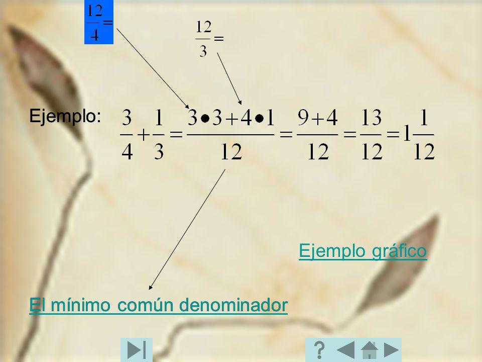 Ejemplo: El mínimo común denominador El mínimo común denominador de 4 y 3 es 12. Este se puede conseguir multiplicando 3 x 4 Ejemplo: Ejemplo gráfico