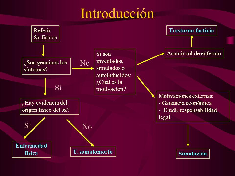 Introducción Referir Sx físicos ¿Son genuinos los síntomas? Si son inventados, simulados o autoinducidos: ¿Cuál es la motivación? Asumir rol de enferm