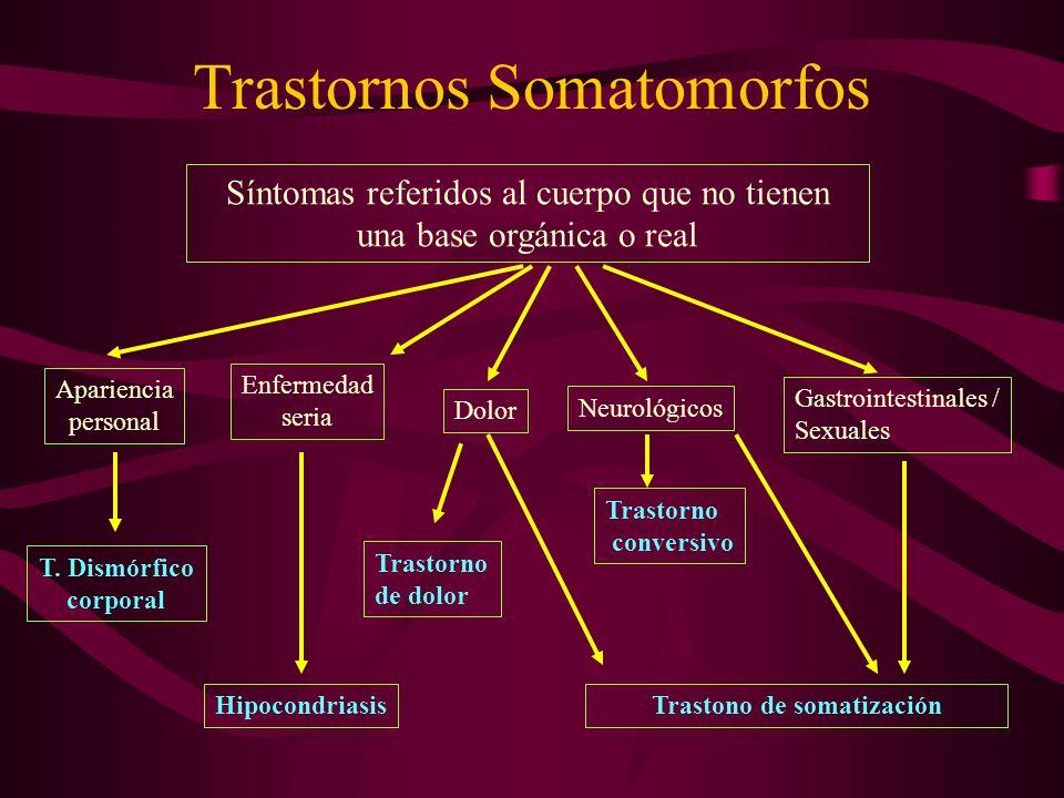 Trastorno de Somatización: Comorbilidad Trastornos de personalidad: –Histriónico –Sociopatía (antisocial) Adicciones a drogas y alcohol Trastornos de ansiedad: –Trastorno de pánico –TEPT –Fobia simple.