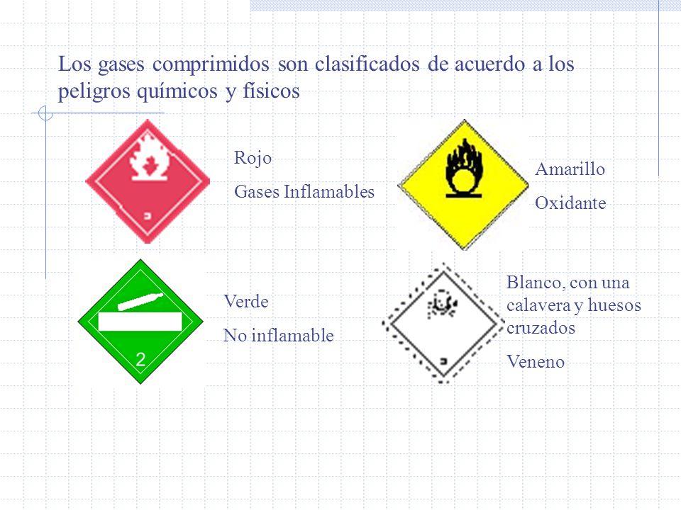 Rojo Gases Inflamables Verde No inflamable Amarillo Oxidante Blanco, con una calavera y huesos cruzados Veneno Los gases comprimidos son clasificados