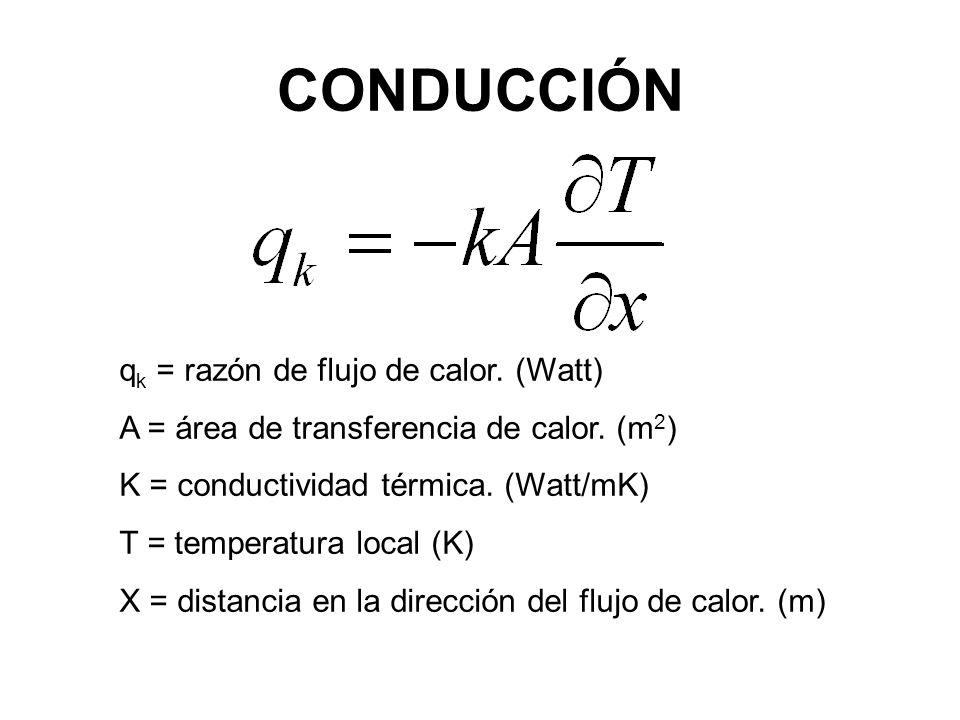 CONDUCCIÓN q k = razón de flujo de calor. (Watt) A = área de transferencia de calor. (m 2 ) K = conductividad térmica. (Watt/mK) T = temperatura local