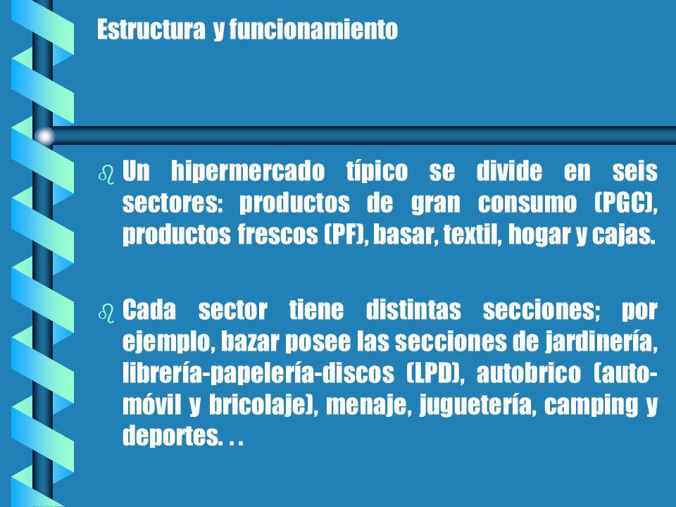 Estructura y funcionamiento b b Un hipermercado típico se divide en seis sectores: productos de gran consumo (PGC), productos frescos (PF), basar, textil, hogar y cajas.