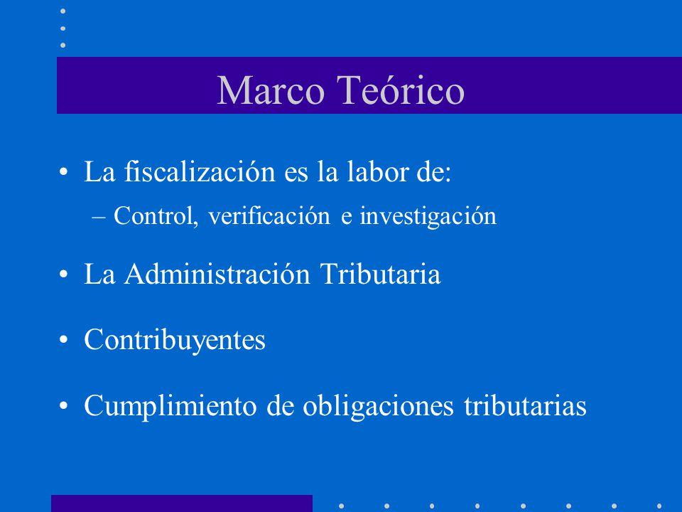 Marco Teórico La fiscalización es la labor de: –Control, verificación e investigación La Administración Tributaria Contribuyentes Cumplimiento de obli