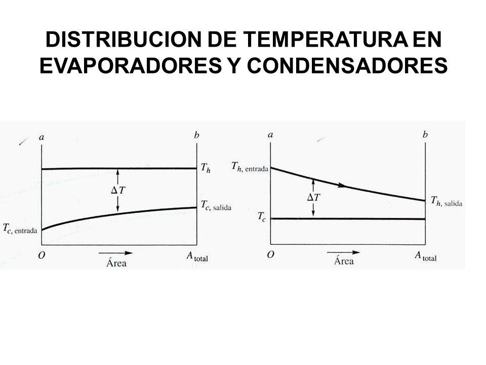 DISTRIBUCION DE TEMPERATURA EN EVAPORADORES Y CONDENSADORES