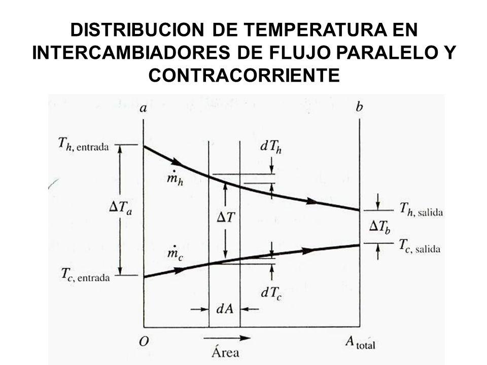 DISTRIBUCION DE TEMPERATURA EN INTERCAMBIADORES DE FLUJO PARALELO Y CONTRACORRIENTE
