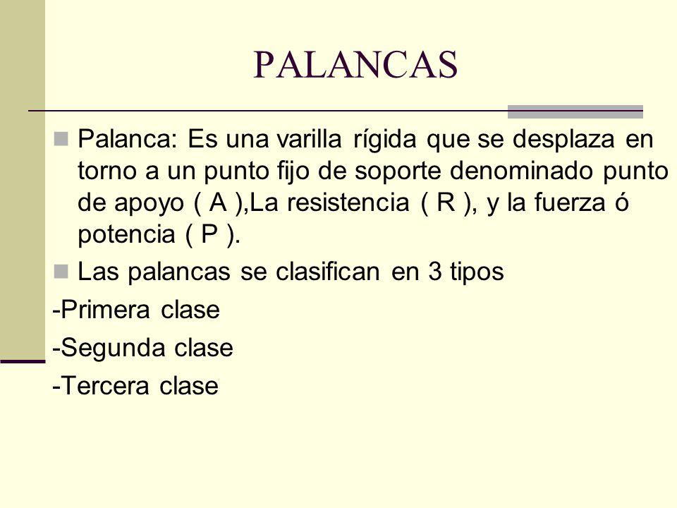 PALANCAS Palanca: Es una varilla rígida que se desplaza en torno a un punto fijo de soporte denominado punto de apoyo ( A ),La resistencia ( R ), y la