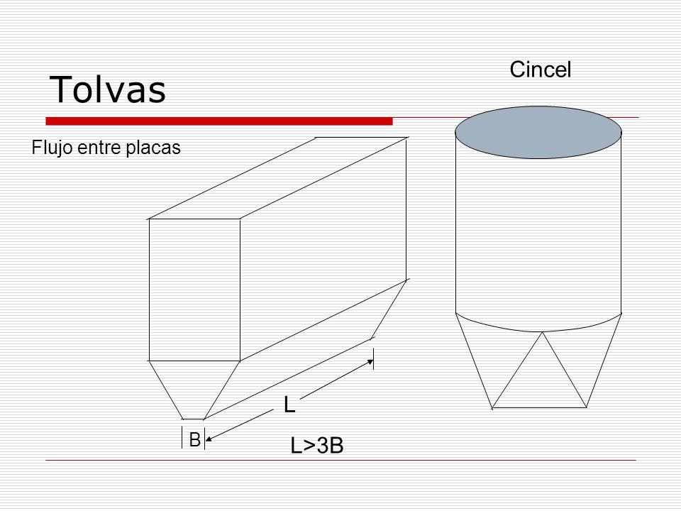 Tolvas Flujo entre placas B L L>3B Cincel