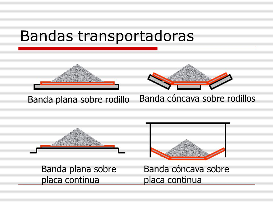 Bandas transportadoras Banda plana sobre rodillo Banda cóncava sobre rodillos Banda plana sobre placa continua Banda cóncava sobre placa continua
