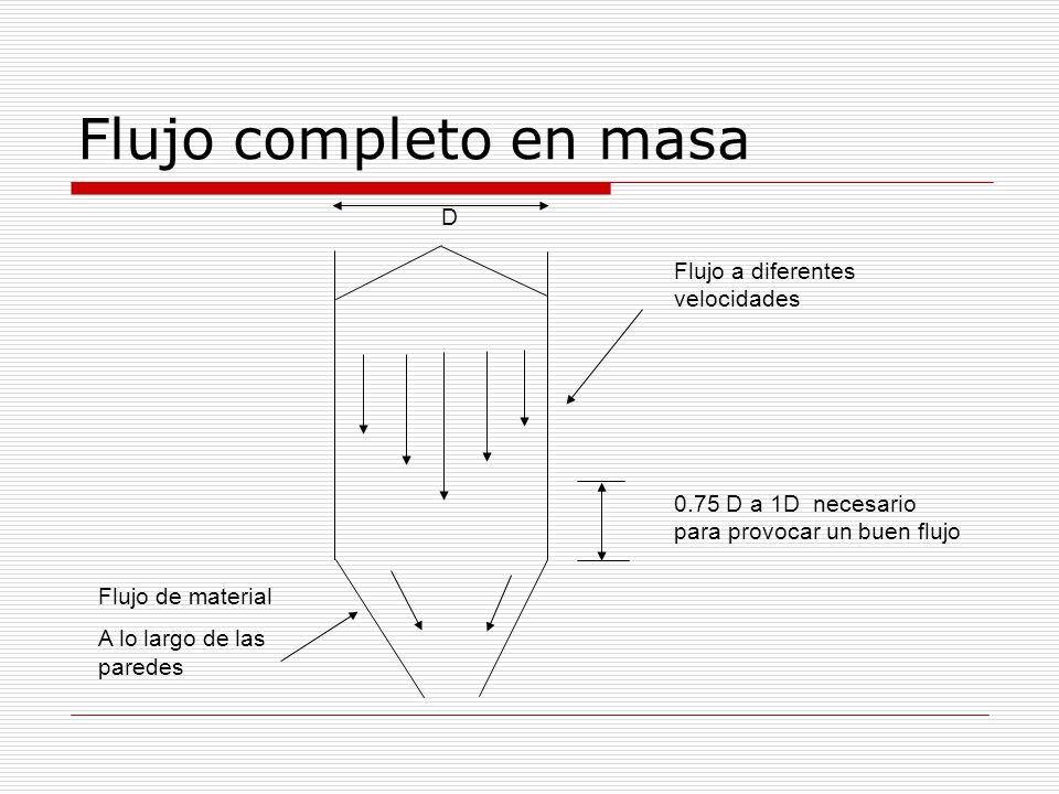 Flujo completo en masa D 0.75 D a 1D necesario para provocar un buen flujo Flujo de material A lo largo de las paredes Flujo a diferentes velocidades