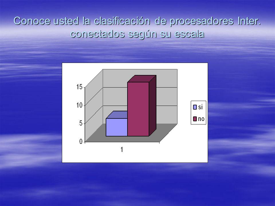 Conoce usted la clasificación de procesadores Inter. conectados según su escala