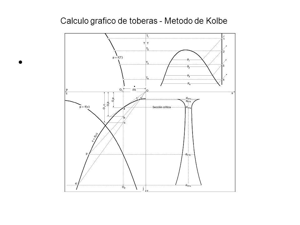 Calculo grafico de toberas - Metodo de Kolbe