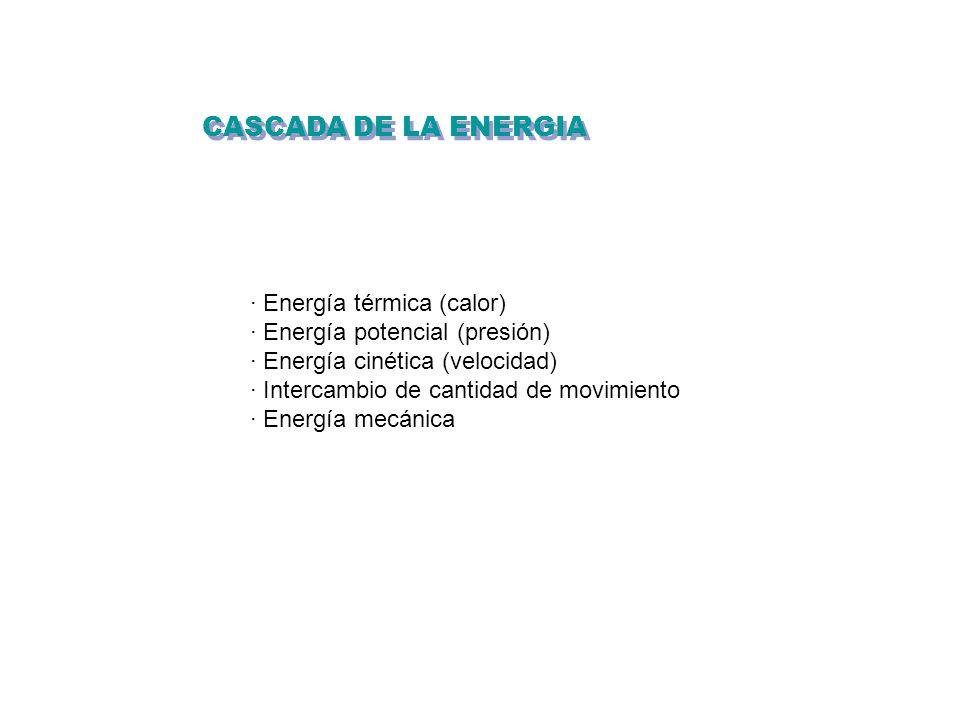 CASCADA DE LA ENERGIA · Energía térmica (calor) · Energía potencial (presión) · Energía cinética (velocidad) · Intercambio de cantidad de movimiento ·