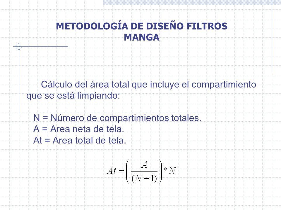METODOLOGÍA DE DISEÑO FILTROS MANGA Cálculo del área total que incluye el compartimiento que se está limpiando: N = Número de compartimientos totales.