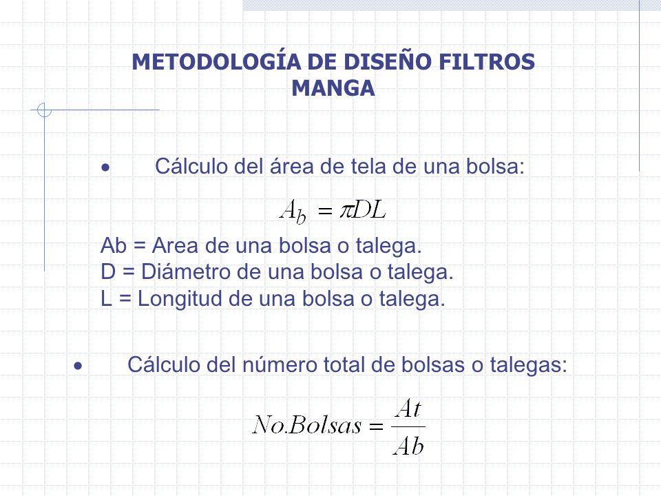 METODOLOGÍA DE DISEÑO FILTROS MANGA Cálculo del área de tela de una bolsa: Ab = Area de una bolsa o talega. D = Diámetro de una bolsa o talega. L = Lo