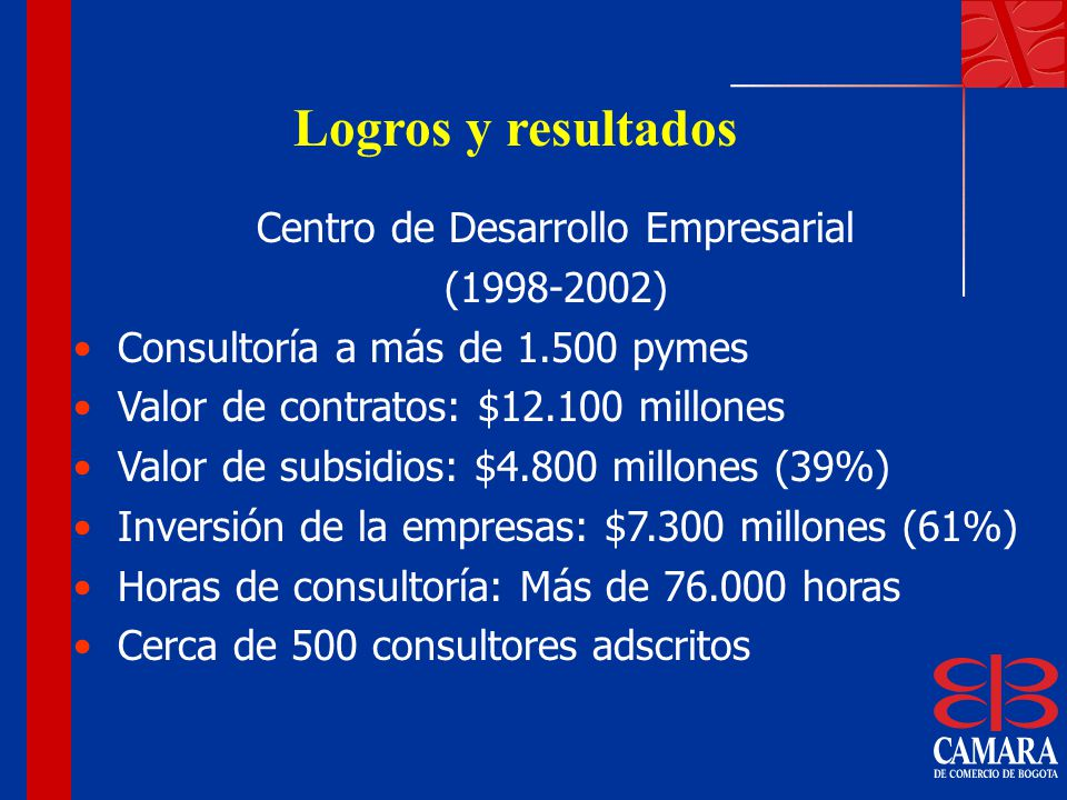 Logros y resultados Centro de Desarrollo Empresarial (1998-2002) Consultoría a más de 1.500 pymes Valor de contratos: $12.100 millones Valor de subsid