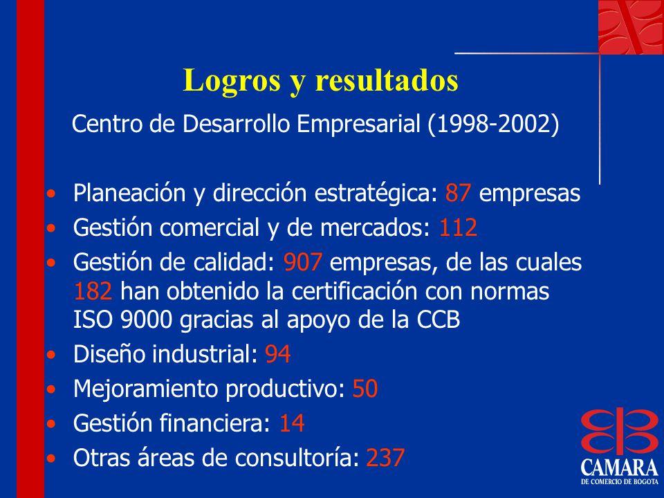Logros y resultados Centro de Desarrollo Empresarial (1998-2002) Planeación y dirección estratégica: 87 empresas Gestión comercial y de mercados: 112