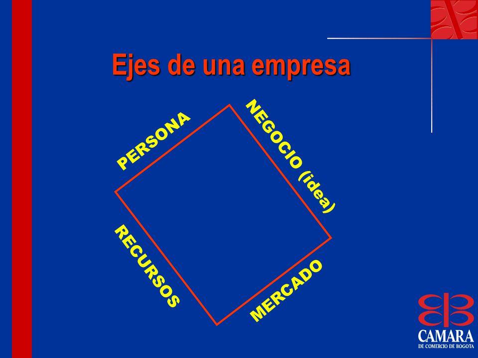 Ejes de una empresa PERSONA NEGOCIO (idea) MERCADO RECURSOS